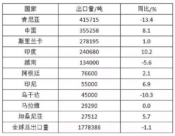 茶叶大数据:2017全球茶叶市场概况(全球茶叶产量568.6万吨,中国茶叶产量255万吨)
