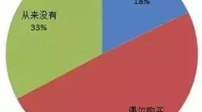 大数据告诉你城市居民的茶叶购买频率