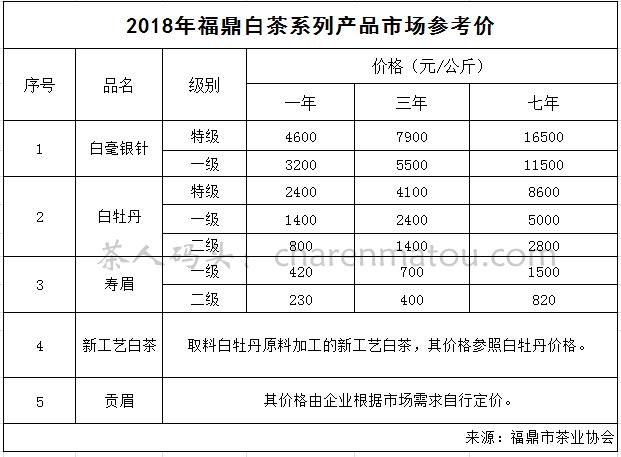 福鼎白茶饼价格表2018